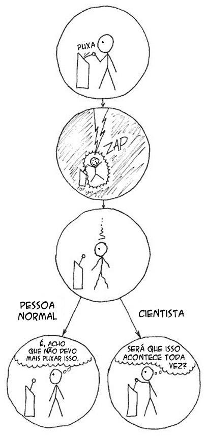 Mente de Cientista